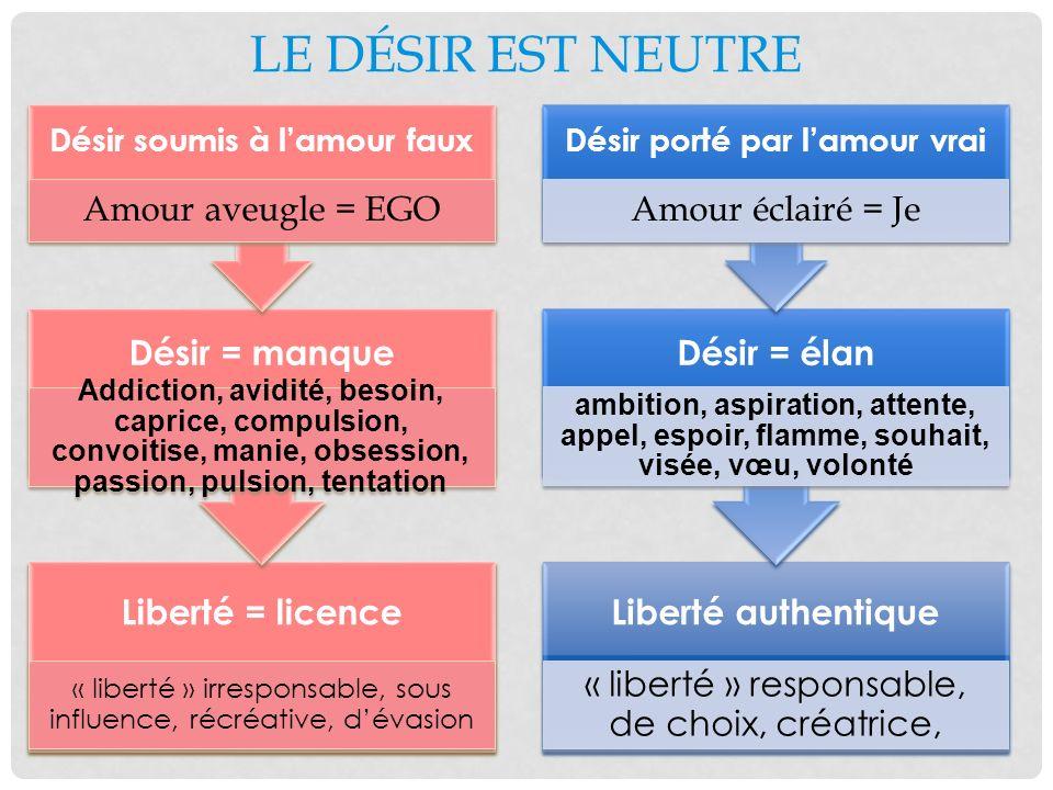 LE DÉSIR EST NEUTRE Liberté = licence « liberté » irresponsable, sous influence, récréative, dévasion Désir = manque Addiction, avidité, besoin, capri