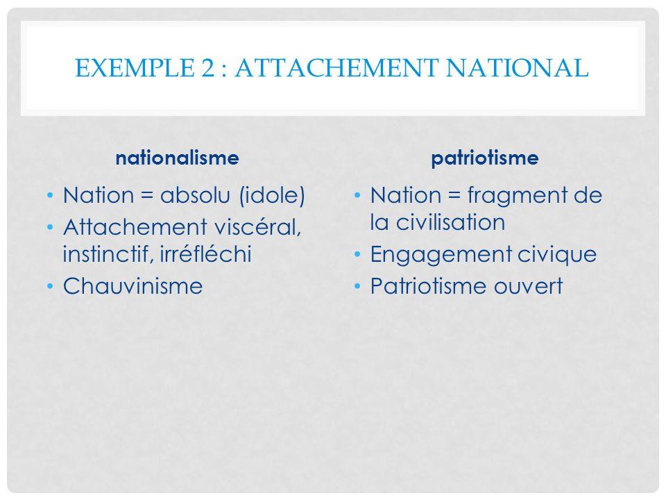EXEMPLE 2 : ATTACHEMENT NATIONAL nationalisme Nation = absolu (idole) Attachement viscéral, instinctif, irréfléchi Chauvinisme patriotisme Nation = fr