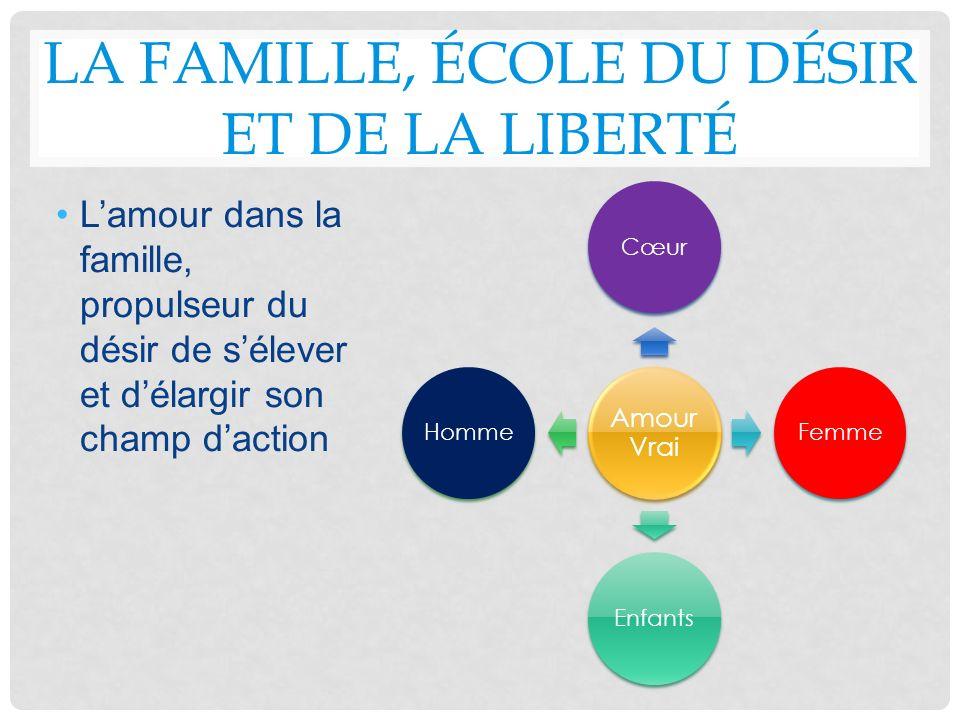 LA FAMILLE, ÉCOLE DU DÉSIR ET DE LA LIBERTÉ Lamour dans la famille, propulseur du désir de sélever et délargir son champ daction Amour Vrai CœurFemmeE
