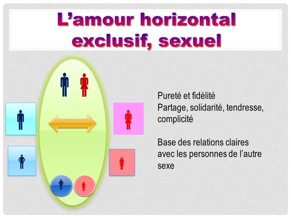 Pureté et fidélité Partage, solidarité, tendresse, complicité Base des relations claires avec les personnes de lautre sexe