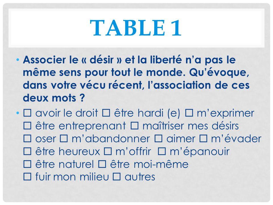 TABLE 1 Associer le « désir » et la liberté na pas le même sens pour tout le monde. Quévoque, dans votre vécu récent, lassociation de ces deux mots ?