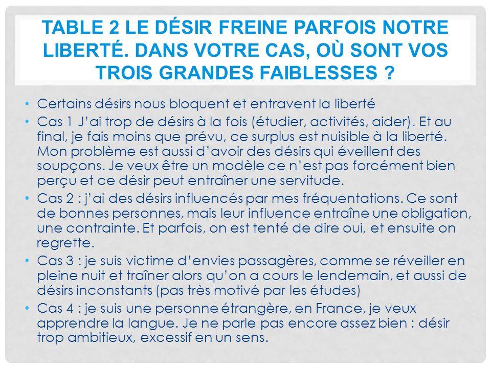TABLE 2 LE DÉSIR FREINE PARFOIS NOTRE LIBERTÉ. DANS VOTRE CAS, OÙ SONT VOS TROIS GRANDES FAIBLESSES ? Certains désirs nous bloquent et entravent la li
