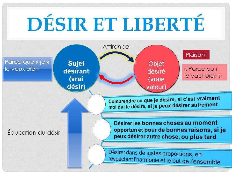 LE DÉSIR EST NEUTRE Liberté = licence « liberté » irresponsable, sous influence, récréative, dévasion Désir = manque Addiction, avidité, besoin, caprice, compulsion, convoitise, manie, obsession, passion, pulsion, tentation Désir soumis à lamour faux Amour aveugle = EGO Liberté authentique « liberté » responsable, de choix, créatrice, Désir = élan ambition, aspiration, attente, appel, espoir, flamme, souhait, visée, vœu, volonté Désir porté par lamour vrai Amour éclairé = Je