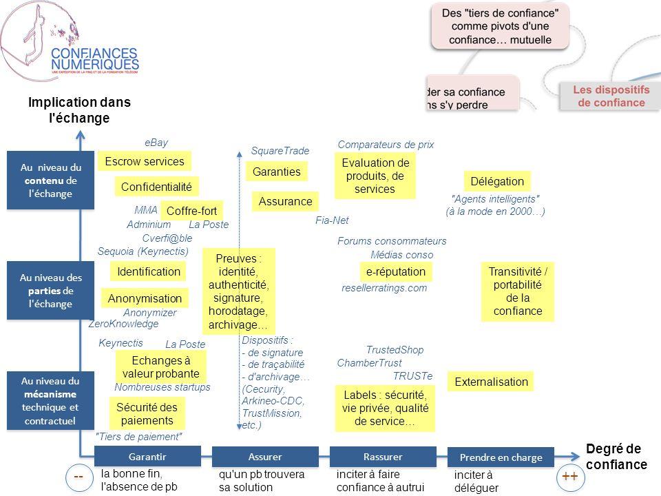 De nouvelles fonctions : 1- Personal Datastore