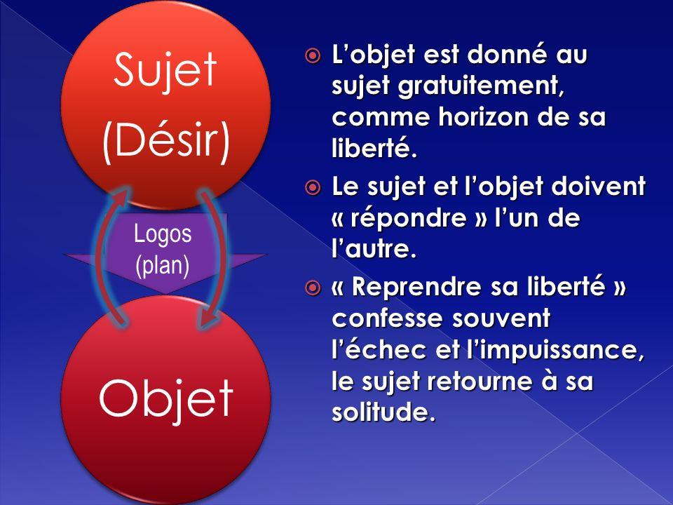 Objet Sujet (Désir) Logos (plan) Lobjet est donné au sujet gratuitement, comme horizon de sa liberté.