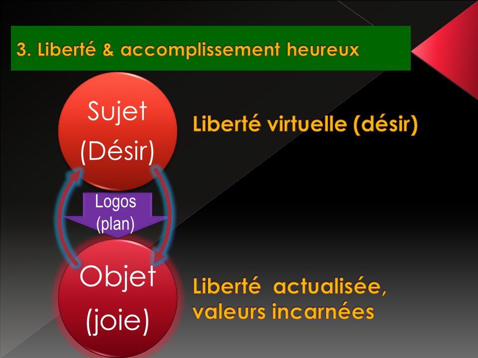 Objet (joie) Sujet (Désir) Logos (plan)