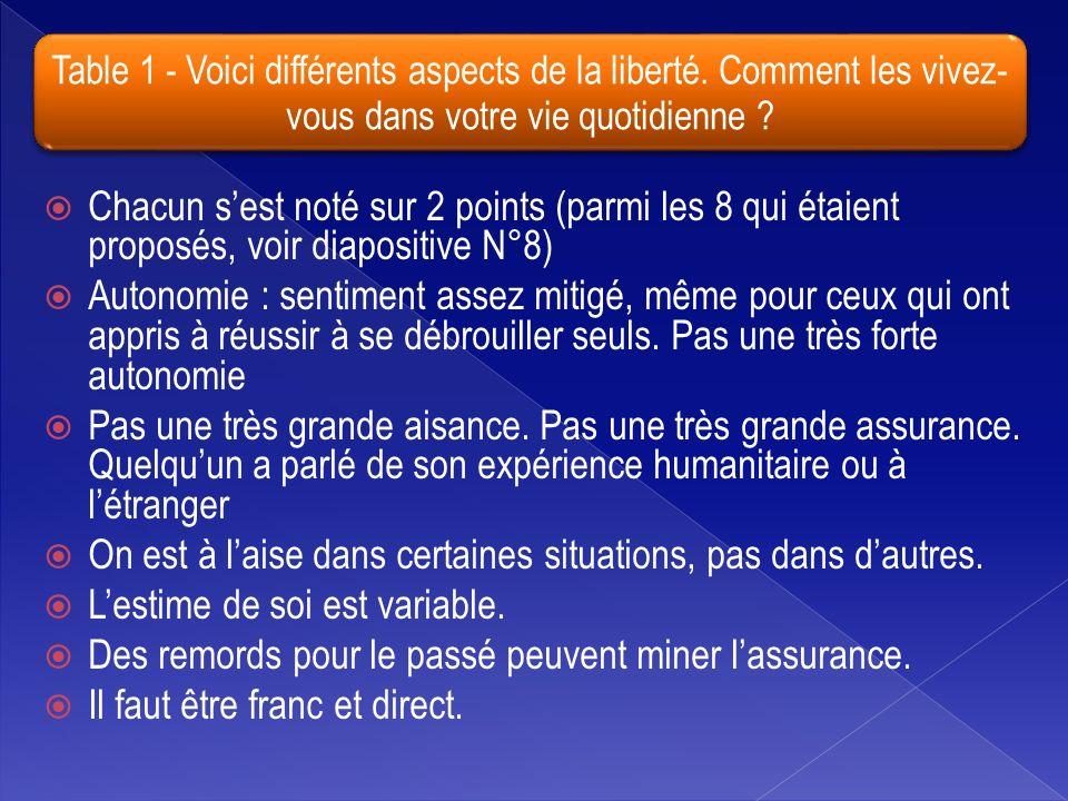 Table 1 - Voici différents aspects de la liberté.
