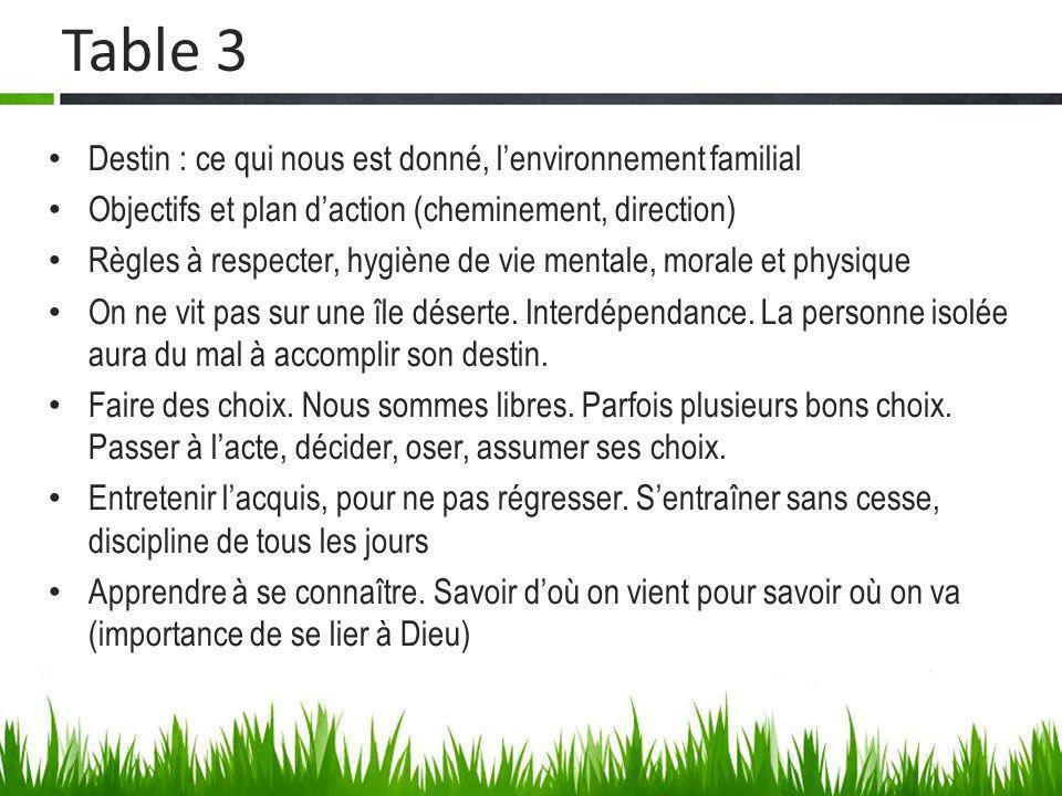 Table 3 Destin : ce qui nous est donné, lenvironnement familial Objectifs et plan daction (cheminement, direction) Règles à respecter, hygiène de vie
