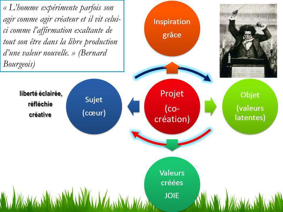 i Structure de lexistence Structure de la logique Structure de la connaissance Structure de la pratique i liberté éclairée, réfléchiecréative Projet (