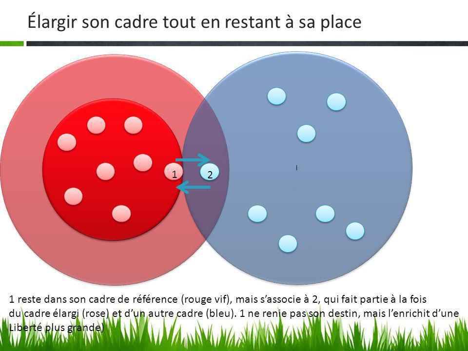 Élargir son cadre tout en restant à sa place l l 1 1 2 2 1 reste dans son cadre de référence (rouge vif), mais sassocie à 2, qui fait partie à la fois