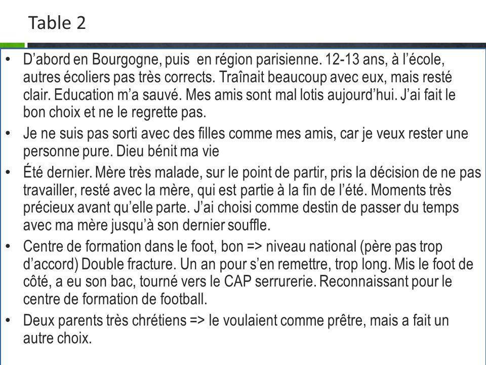 Table 2 Dabord en Bourgogne, puis en région parisienne. 12-13 ans, à lécole, autres écoliers pas très corrects. Traînait beaucoup avec eux, mais resté