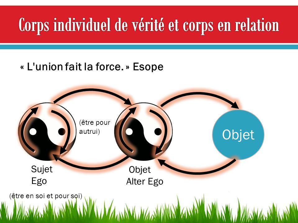 Objet Alter Ego Sujet Ego (être en soi et pour soi) (être pour autrui) « L'union fait la force. » Esope Objet