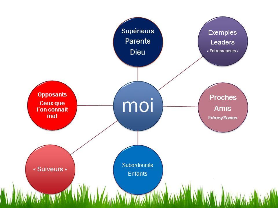moi Supérieurs Parents Dieu Exemples Leaders « Entrepreneurs » Proches Amis Frères/Soeurs S ubordonnés Enfants « Suiveurs » Opposants Ceux que lon con