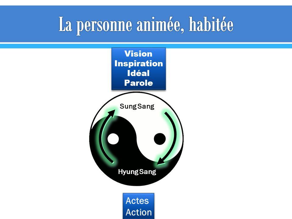 Sung Sang Hyung Sang Vision Inspiration Idéal Parole Vision Inspiration Idéal Parole Actes Action Actes Action