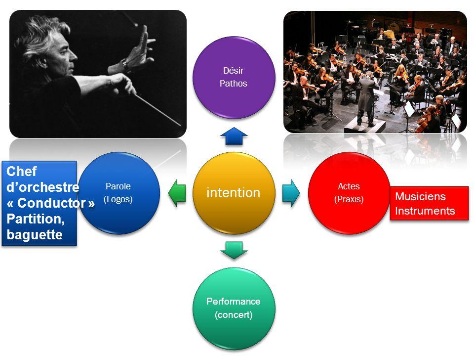 intention Désir Pathos Actes (Praxis) Performance (concert) Parole (Logos) Chef dorchestre « Conductor » Partition, baguette Chef dorchestre « Conduct