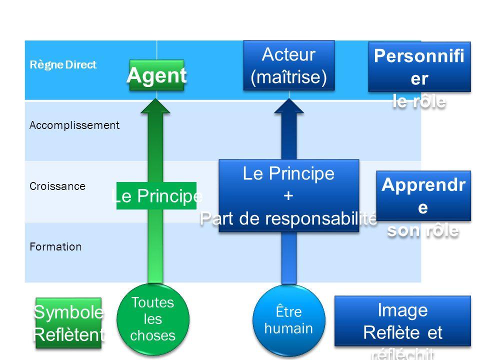 Règne Direct Accomplissement Croissance Formation Toutes les choses Le Principe Être humain Le Principe + Part de responsabilité Le Principe + Part de