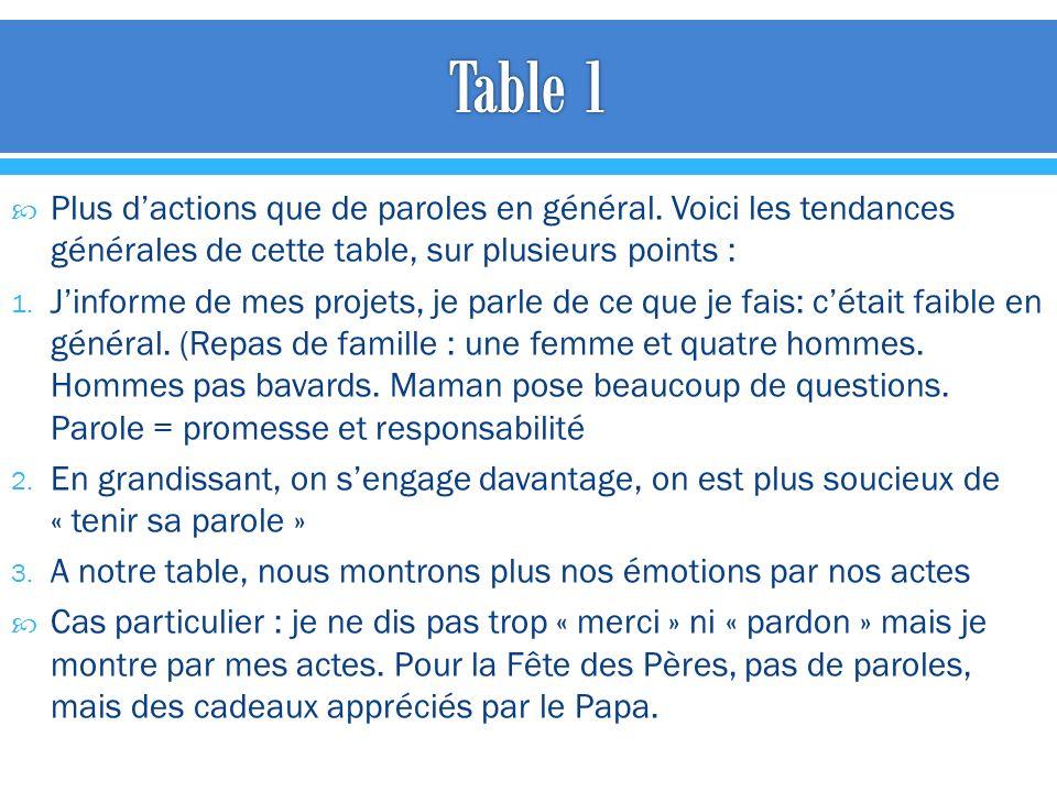 Plus dactions que de paroles en général. Voici les tendances générales de cette table, sur plusieurs points : 1. Jinforme de mes projets, je parle de
