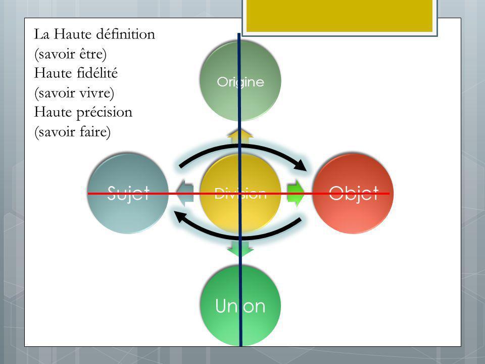 Division Origine ObjetUnionSujet La Haute définition (savoir être) Haute fidélité (savoir vivre) Haute précision (savoir faire)