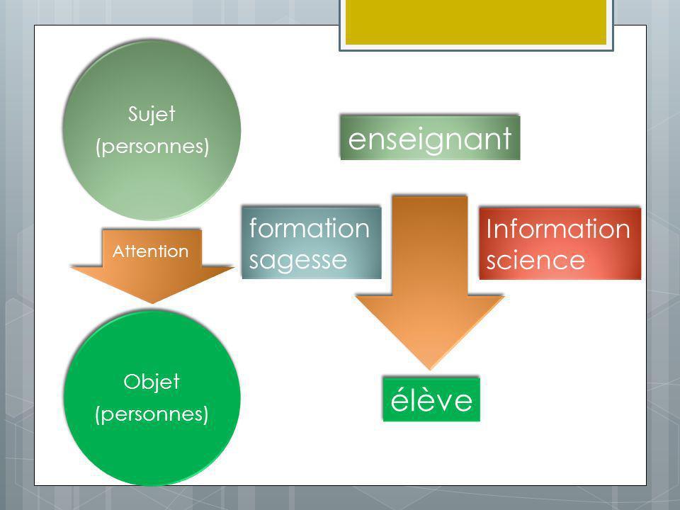 Objet (personnes) Sujet (personnes) Attention enseignant élève Information science Information science formation sagesse formation sagesse