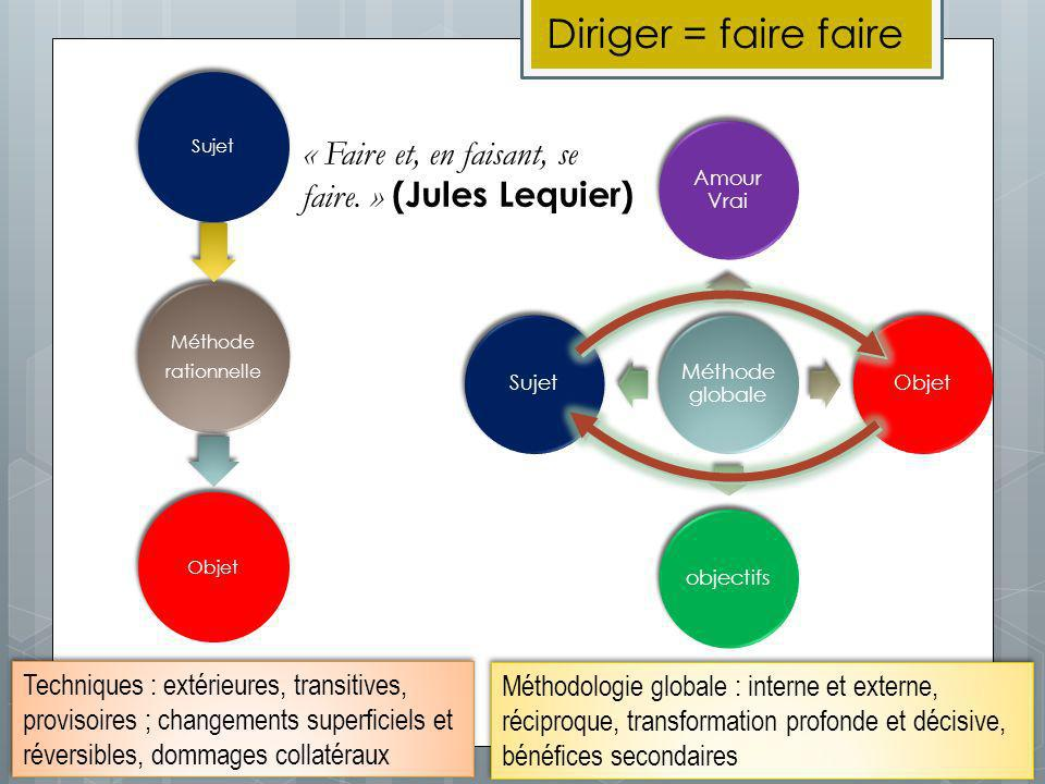 « Faire et, en faisant, se faire. » (Jules Lequier) Méthode rationnelle SujetObjet Méthode globale Amour Vrai ObjetobjectifsSujet Techniques : extérie
