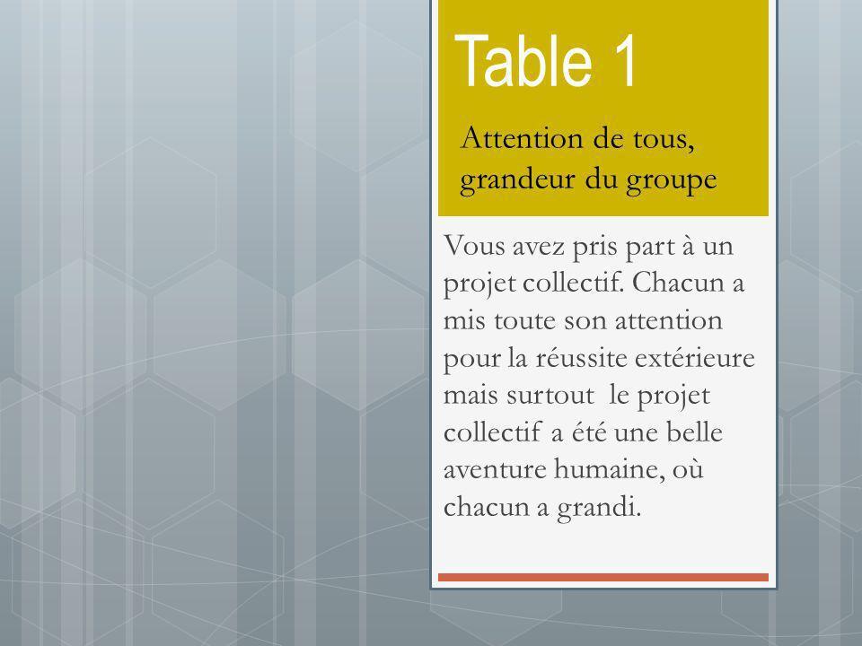 Table 1 Vous avez pris part à un projet collectif. Chacun a mis toute son attention pour la réussite extérieure mais surtout le projet collectif a été