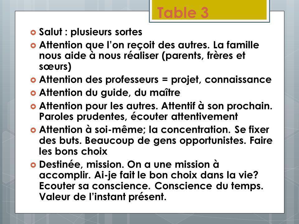 Table 3 Salut : plusieurs sortes Attention que lon reçoit des autres. La famille nous aide à nous réaliser (parents, frères et sœurs) Attention des pr