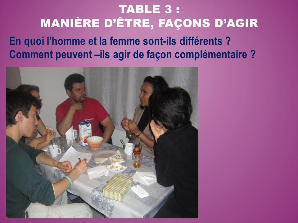 TABLE 3 : MANIÈRE DÊTRE, FAÇONS DAGIR En quoi lhomme et la femme sont-ils différents ? Comment peuvent –ils agir de façon complémentaire ?