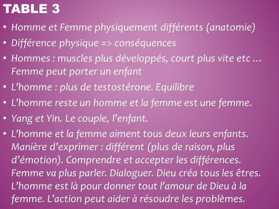 Homme et Femme physiquement différents (anatomie) Différence physique => conséquences Hommes : muscles plus développés, court plus vite etc … Femme pe
