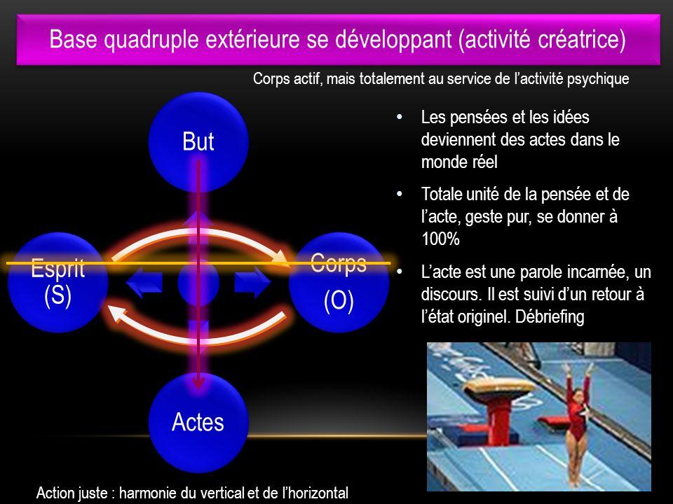 Base quadruple extérieure se développant (activité créatrice) l But Corps (O) Actes Esprit (S) Les pensées et les idées deviennent des actes dans le m