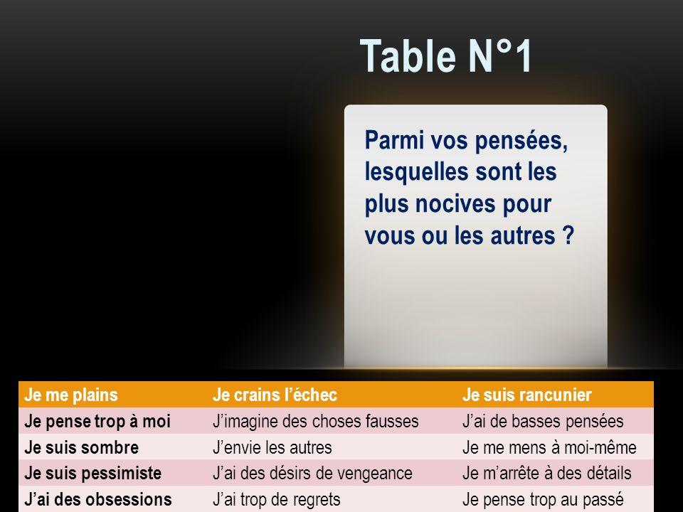 Table N°1 Parmi vos pensées, lesquelles sont les plus nocives pour vous ou les autres ? Je me plains Je crains léchec Je suis rancunier Je pense trop