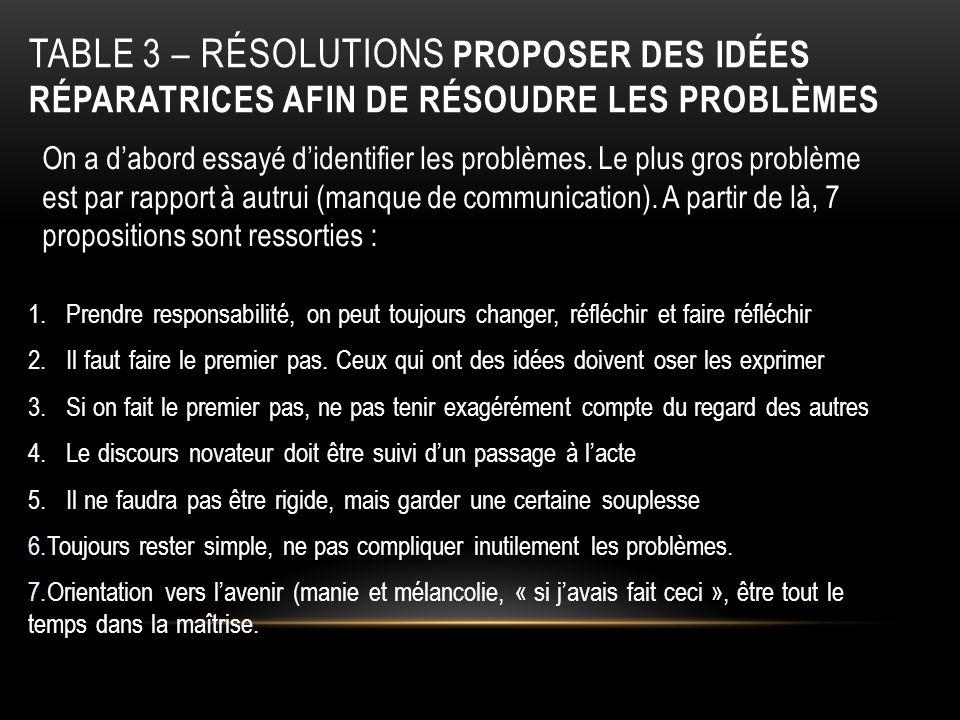 TABLE 3 – RÉSOLUTIONS PROPOSER DES IDÉES RÉPARATRICES AFIN DE RÉSOUDRE LES PROBLÈMES 1. Prendre responsabilité, on peut toujours changer, réfléchir et