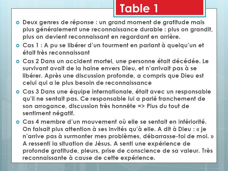 Table 2 Reconnaissance minuscule Vous aviez de la reconnaissance, mais ne lavez que faiblement exprimée, au point de paraître ingrat.