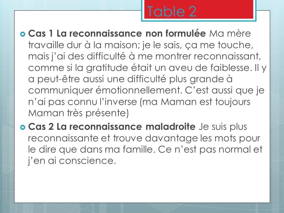 Table 2 Cas 1 La reconnaissance non formulée Ma mère travaille dur à la maison; je le sais, ça me touche, mais jai des difficulté à me montrer reconna