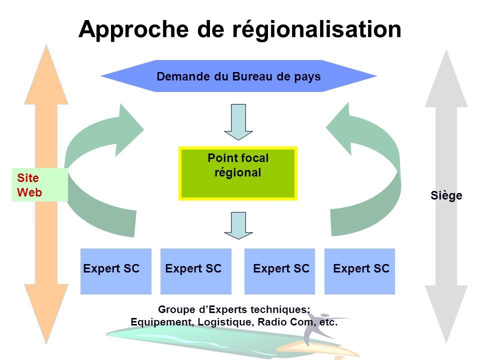 Point focal régional Demande du Bureau de pays Approche de régionalisation Expert SC Groupe dExperts techniques: Equipement, Logistique, Radio Com, et