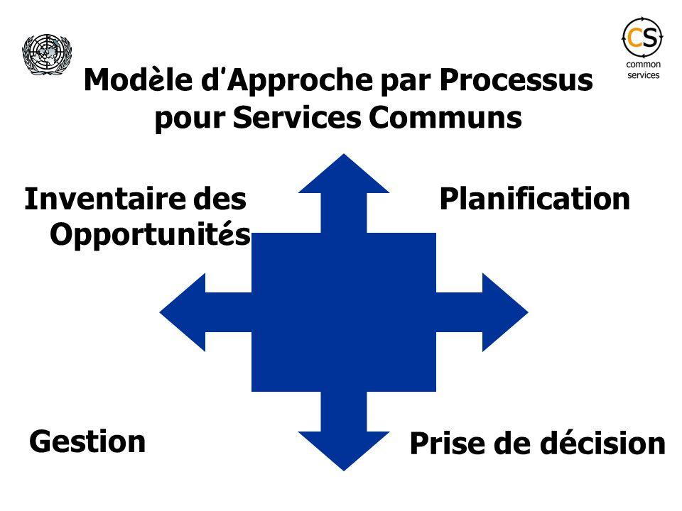 Mod è le d Approche par Processus pour Services Communs Inventaire des Opportunit é s Gestion Prise de décision Planification