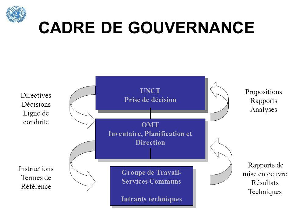 CADRE DE GOUVERNANCE UNCT Prise de décision UNCT Prise de décision OMT Inventaire, Planification et Direction OMT Inventaire, Planification et Directi
