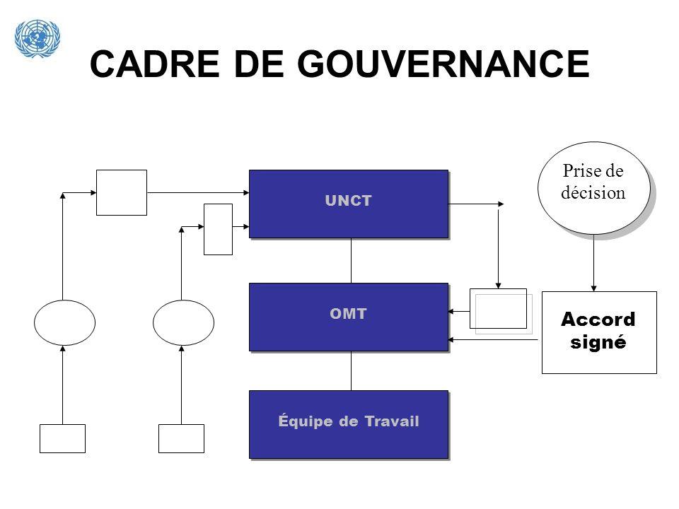 CADRE DE GOUVERNANCE UNCT Équipe de Travail OMT Accord signé Prise de décision