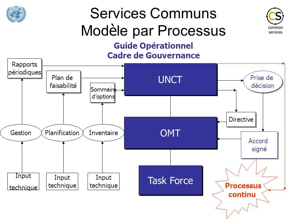 Services Communs Mod è le par Processus OMT UNCT Task Force Directive Sommaire doptions Sommaire doptions Input technique Plan de faisabilité Plan de