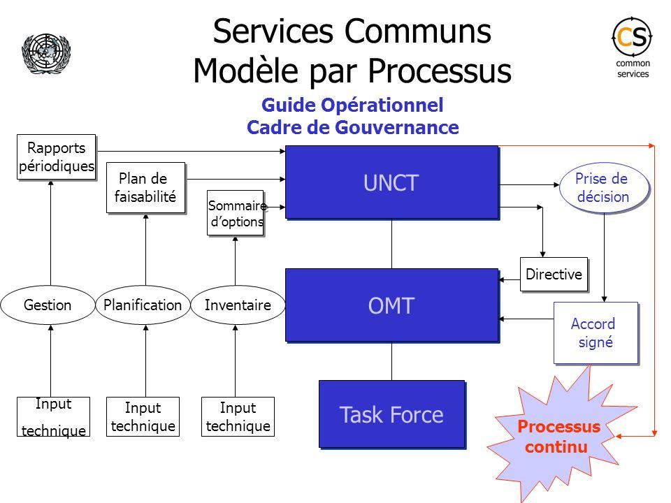 Services Communs Modèle par Processus OMT UNCT Task Force Directive Sommaire doptions Sommaire doptions Input technique Plan de faisabilité Plan de fa
