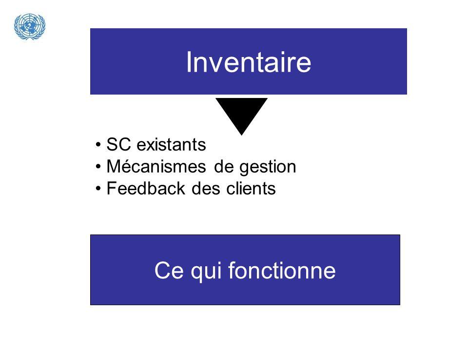 Inventaire SC existants Mécanismes de gestion Feedback des clients Ce qui fonctionne