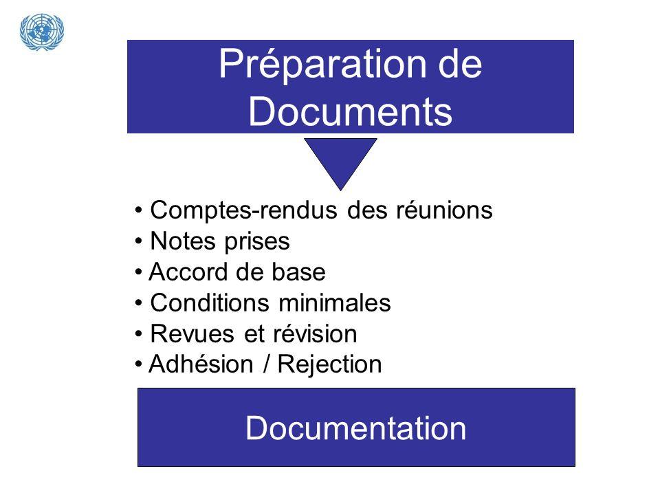 Préparation de Documents Comptes-rendus des réunions Notes prises Accord de base Conditions minimales Revues et révision Adhésion / Rejection Document