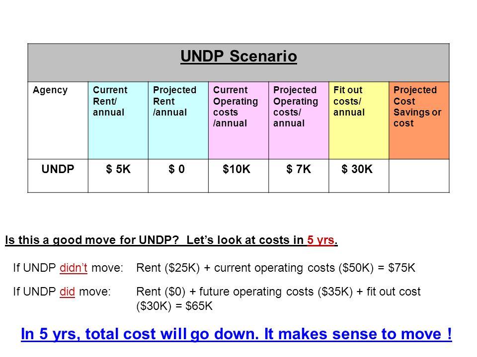 UNDP Scenario AgencyCurrent Rent/ annual Projected Rent /annual Current Operating costs /annual Projected Operating costs/ annual Fit out costs/ annua