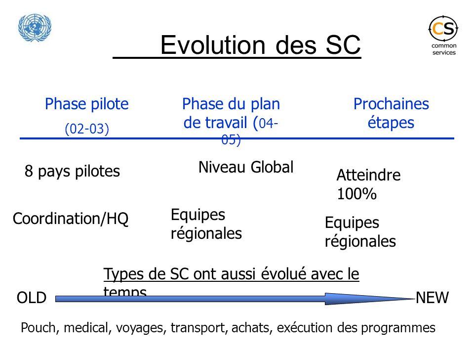Evolution des SC 8 pays pilotes Coordination/HQ Niveau Global Equipes régionales Atteindre 100% Equipes régionales Phase pilote (02-03) Phase du plan