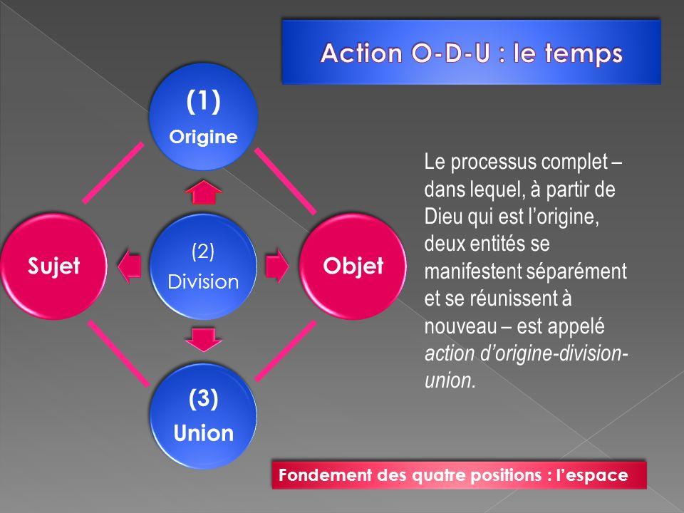 (2) Division (1) Origine Objet (3) Union Sujet Le processus complet – dans lequel, à partir de Dieu qui est lorigine, deux entités se manifestent sépa