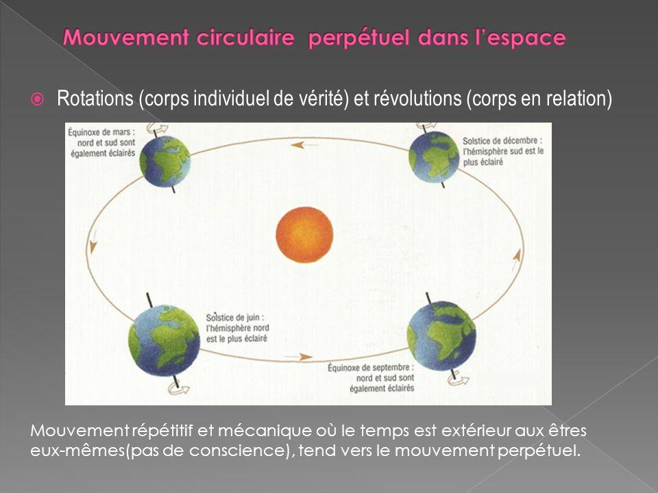 Rotations (corps individuel de vérité) et révolutions (corps en relation) Mouvement répétitif et mécanique où le temps est extérieur aux êtres eux-mêm