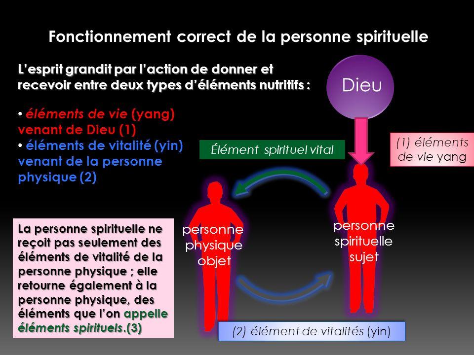 Fonctionnement correct de la personne spirituelle Dieu personne spirituelle sujet (1) éléments de vie yang (2) élément de vitalités (yin) Élément spir