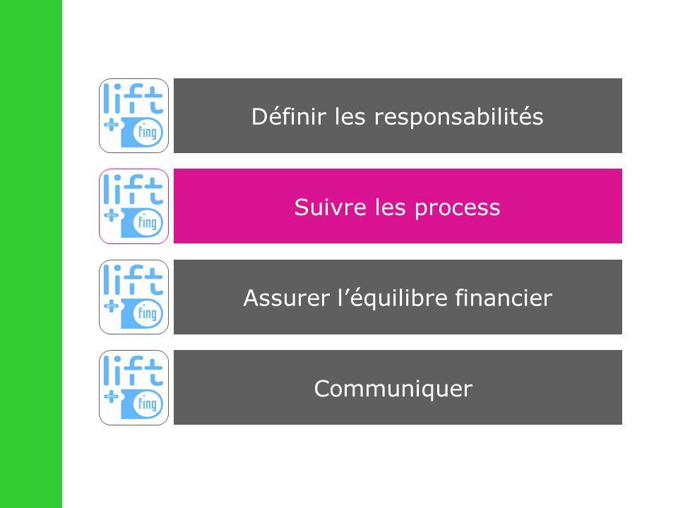 Suivre les process Communiquer Assurer léquilibre financier Définir les responsabilités