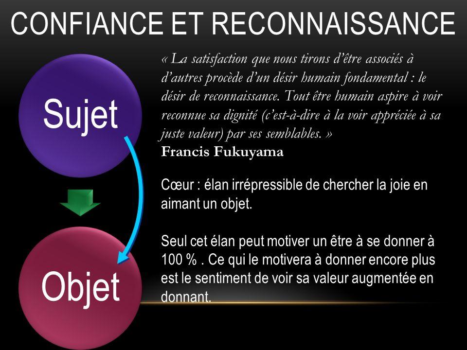 CONFIANCE ET RECONNAISSANCE ObjetSujet « La satisfaction que nous tirons dêtre associés à dautres procède dun désir humain fondamental : le désir de reconnaissance.