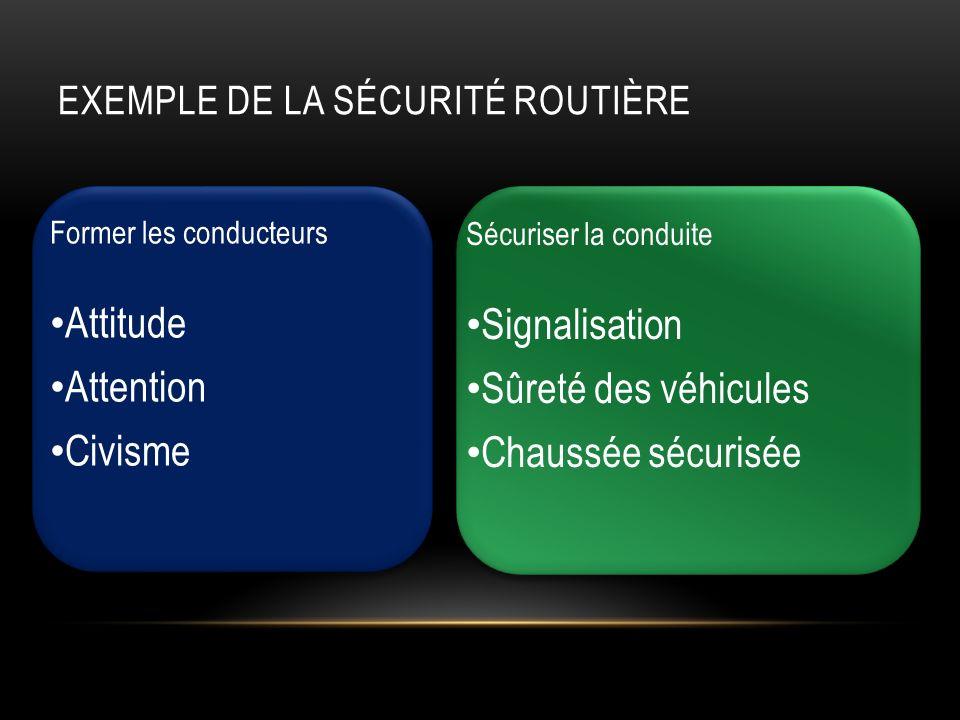EXEMPLE DE LA SÉCURITÉ ROUTIÈRE Former les conducteurs Attitude Attention Civisme Sécuriser la conduite Signalisation Sûreté des véhicules Chaussée sécurisée