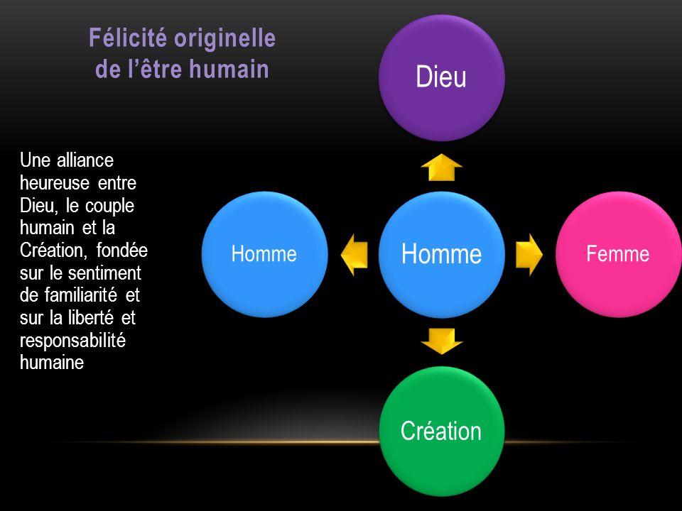 Homme Dieu Femme Création Homme Félicité originelle de lêtre humain Une alliance heureuse entre Dieu, le couple humain et la Création, fondée sur le s